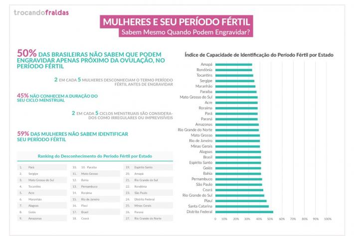Santa Catarina está entre os estados com público feminino mais bem informado sobre o próprio corpo, afirma estudo